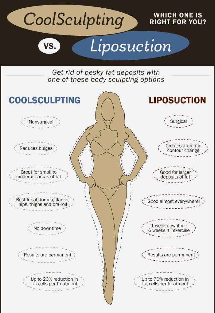 body sculpting & contouring vs surgery in miami